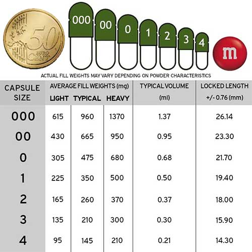 Capsules-Size-Chart